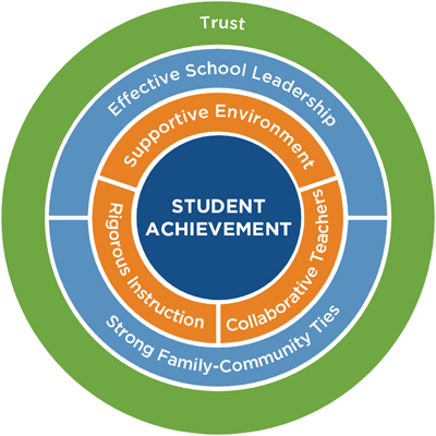 A circle with student achievement at the center surrounded by supportive environment, collaborative teachers and rigorous instruction. Strong family-community ties and effective school leadership surround that. Trust is the outermost layer.