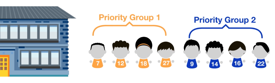 Screen shot from animation How Students Get Offers to NYC Public Schools. Students are shown outside a school in priority group order, and in order by assigned numbers within each group