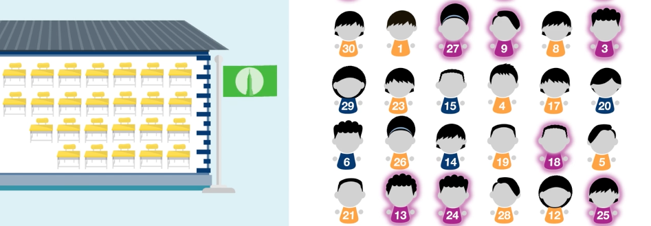 How Students Get Offers - screen shot from video shows students with assigned numbers from different admissions priority groups next to a school with 25 available seats.
